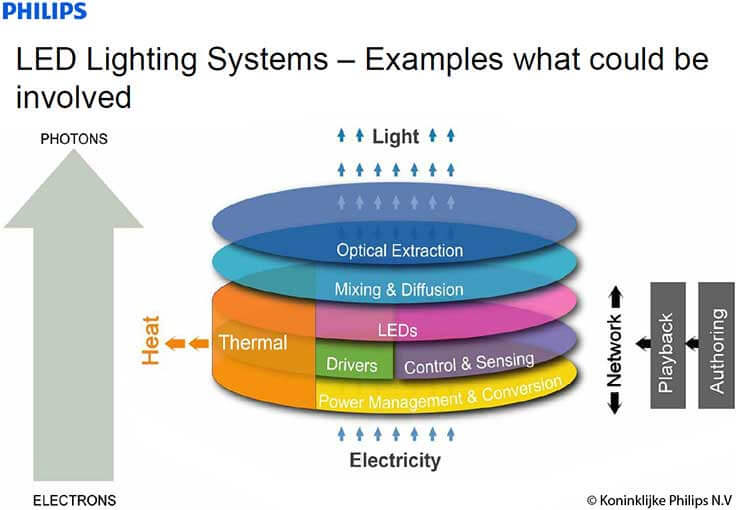 Philips Lighting Systems