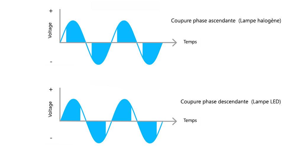 Sélectionnez le mode de variation coupure de phase