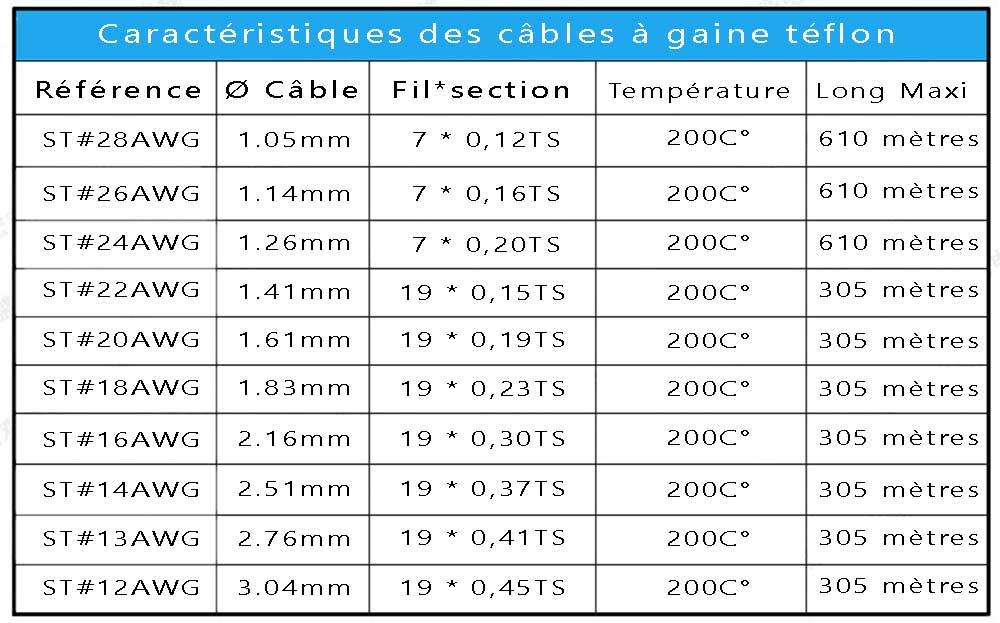 Tableau câble électrique gaine téflon 0.3mm² couleur au choix